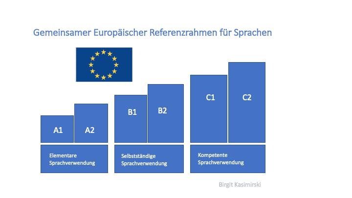 sprachniveau-sprachlevel-europaeischer-referenzrahmen-ger